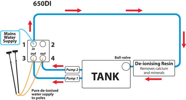 System DI