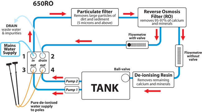System RO